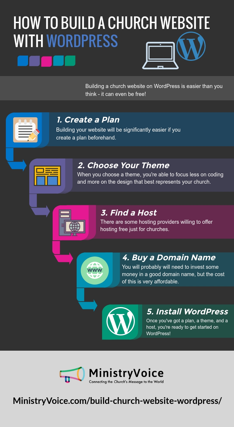 infographic from ministryvoice.com about how to create a church website with WordPress